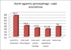 wyniki egzaminu gimnazjalnego-cz. przyrodnicza