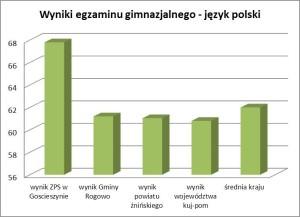 wyniki egzaminu gimnazjalnego j. polski