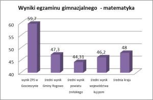 wyniki egzaminu gimnazjalnego matematyka